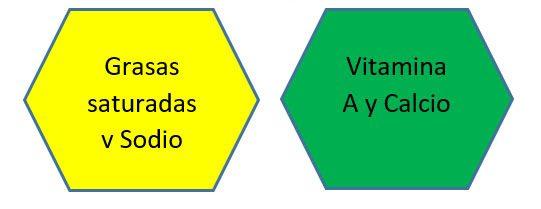 grasas-saturadas-y-sodio-vitamina-a-calcio